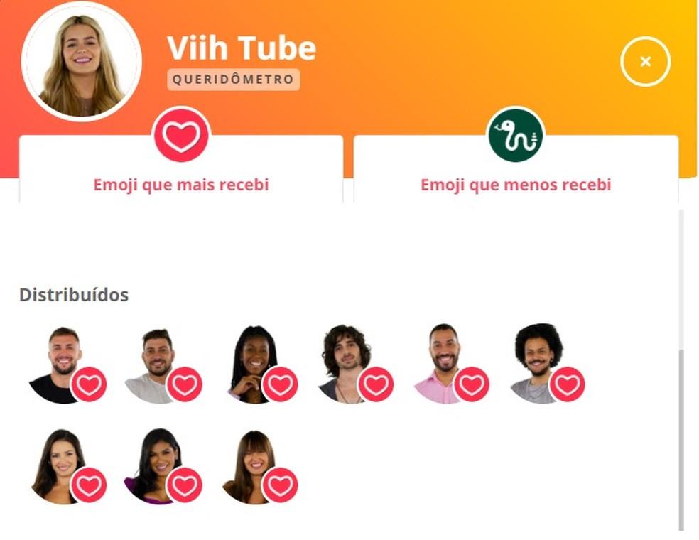 Queridômetro Viih Tube BBB21 12/04 — Foto: Gshow