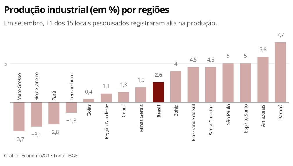Sete dos 15 locais pesquisados pelo IBGE tiveram taxas mais altas que a média nacional em setembro — Foto: Economia/G1