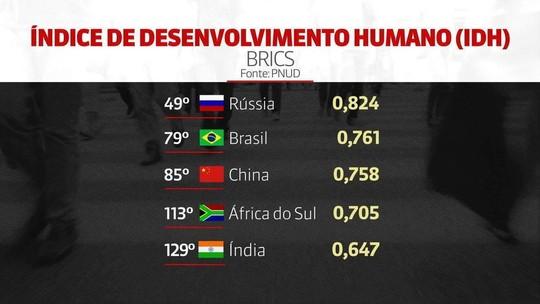 Brasil tem 2ª maior concentração de renda do mundo, diz relatório