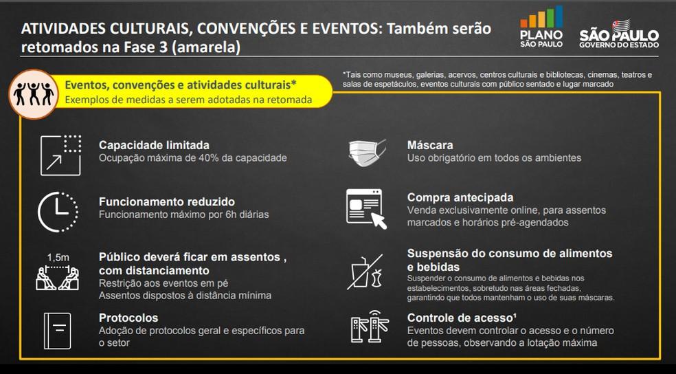 Protocolo do Plano São Paulo para reabertura de eventos culturais na fase amarela, divulgado nesta sexta (3) — Foto: Reprodução/Governo de São Paulo
