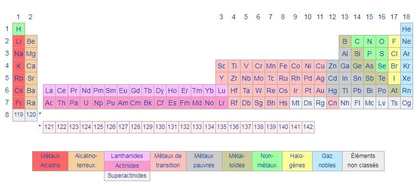 A tabela em blocos proposta por Charles Janet (Foto: Wikicommons)