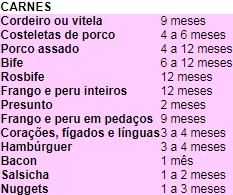 Tabela de carnes freezer (Foto: Divulgação)