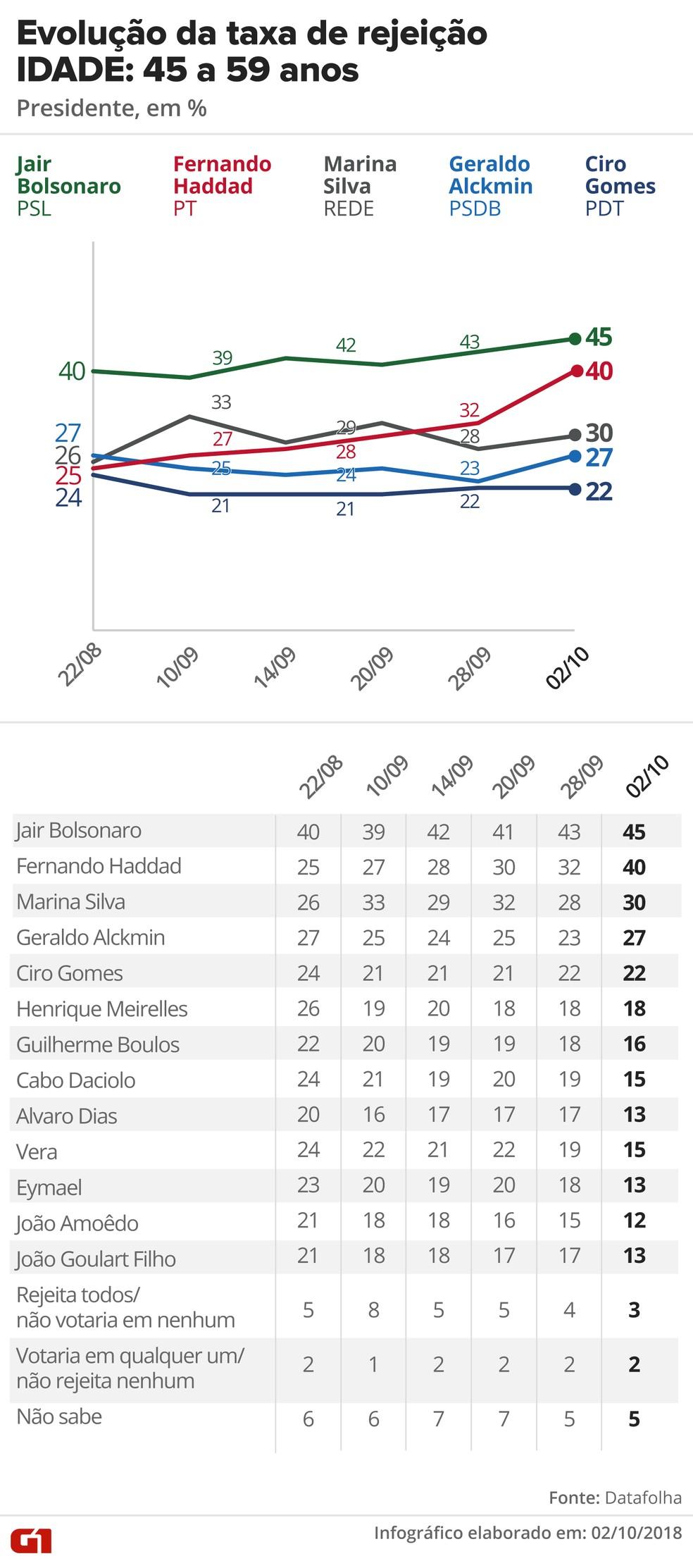 Pesquisa Datafolha, 2/10 para presidente - Rejeição - Idade: 45 a 59 anos — Foto: G1 Arte