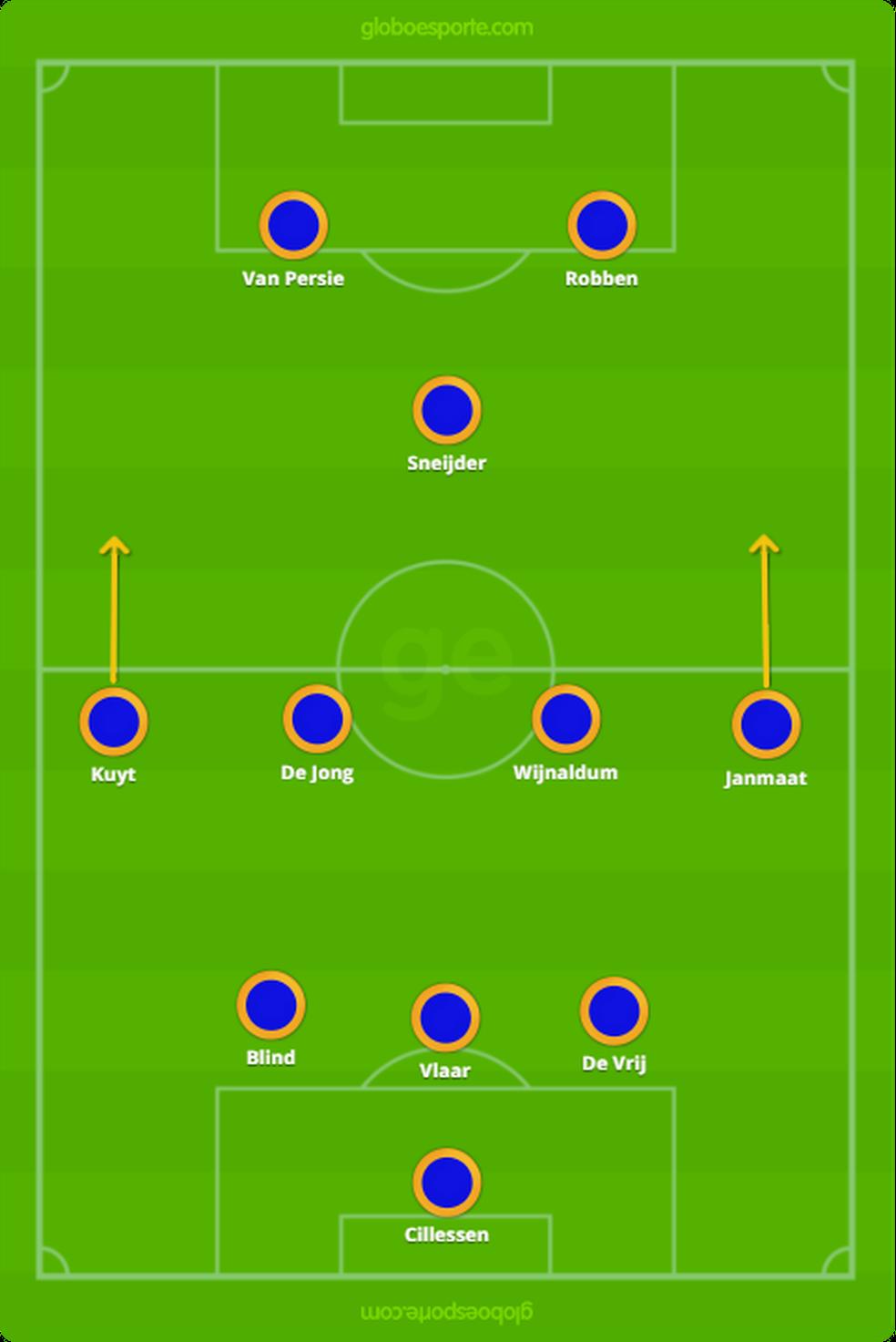 Holanda na Copa de 2014, com Van Gaal: versatilidade dos alas (Foto: GloboEsporte.com)