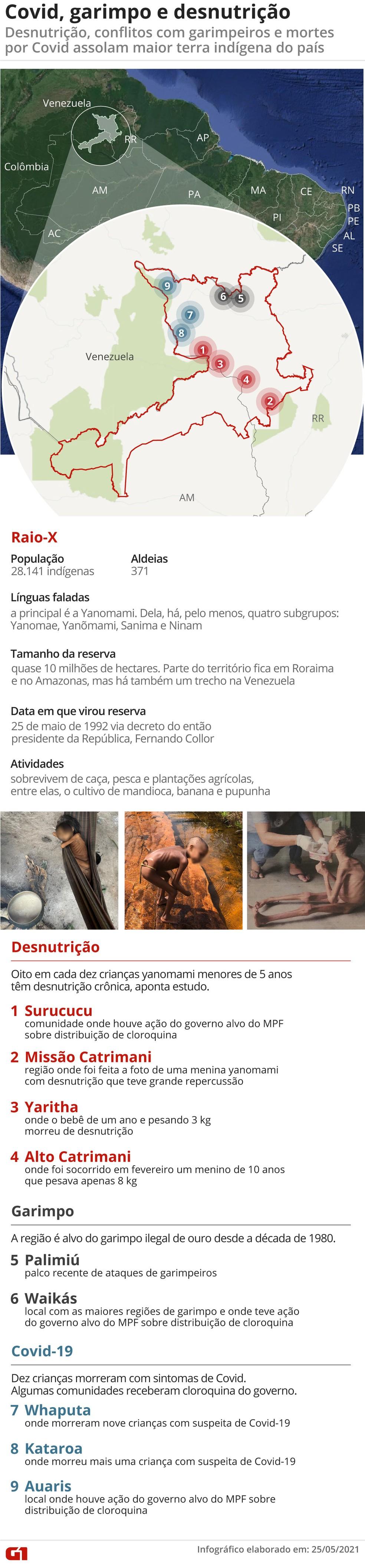 Terra Yanomami — Foto: Arte G1