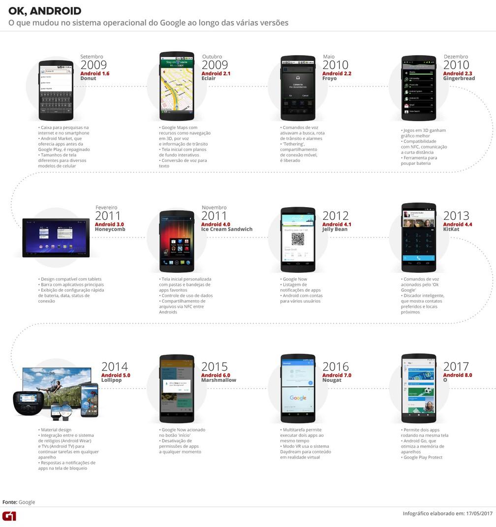 Timeline da evolução dos sistemas Android (Foto: Divulgação/Arte G1)