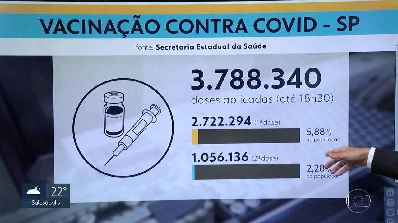 Número de vacinas aplicadas no estado se aproxima de 4 milhões