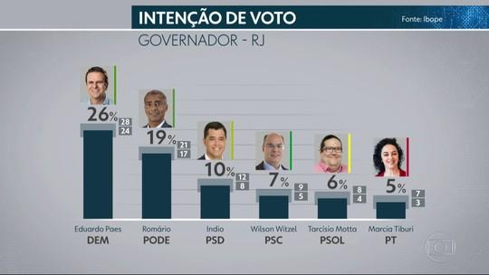 Pesquisa Ibope no Rio de Janeiro: Paes, 26%, Romário, 19%, Indio, 10%