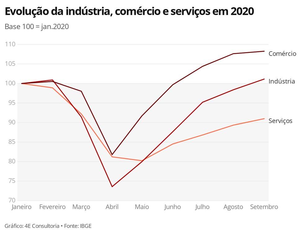 Evolução da indústria, comércio e serviços em 2020 — Foto: G1 Economia