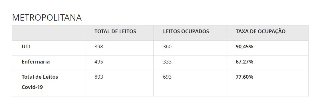 Mais de 90% dos leitos de UTI para Covid-19 estão ocupados na Região Metropolitana de Vitória