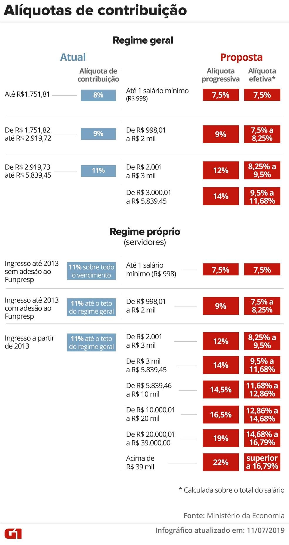 Reforma da Previdência propõe mudança na alíquota de contribuição  — Foto: Infografia G1