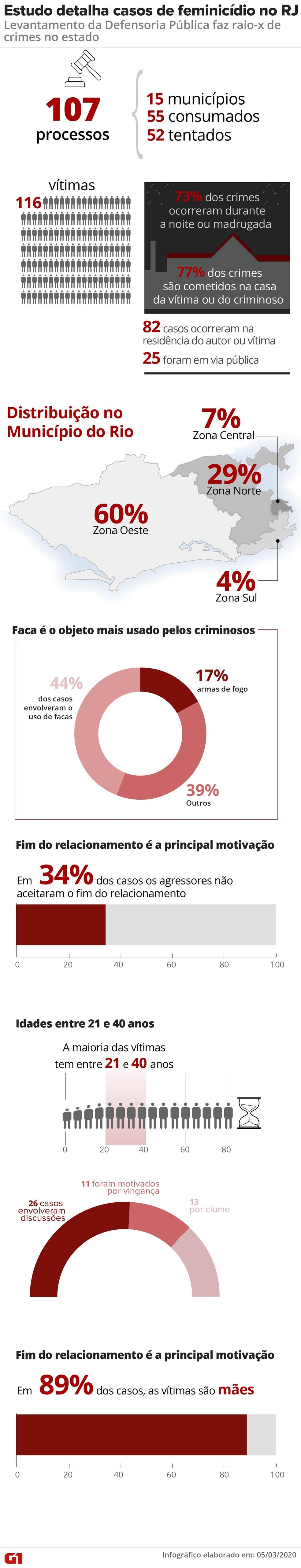 Feminicídio no RJ — Foto: Wagner Magalhães/Editoria de Arte G1