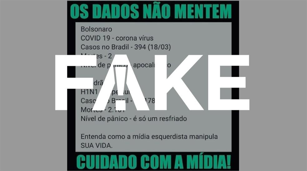 É#FAKE que início do surto de H1N1 no Brasil matou mais gente que o do novo coronavírus — Foto: Reprodução