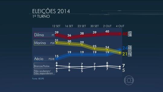Confira os números da pesquisa Ibope sobre a corrida pela Presidência