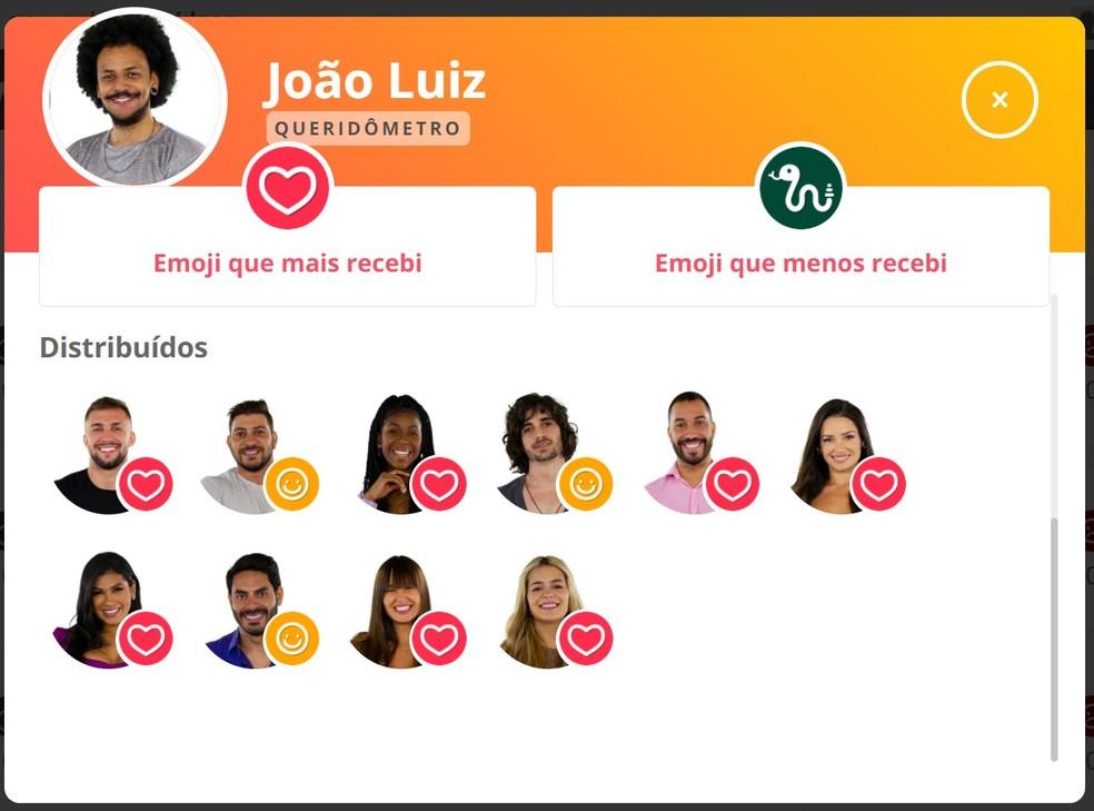 Queridômetro João Luiz - 03/4 — Foto: Globo
