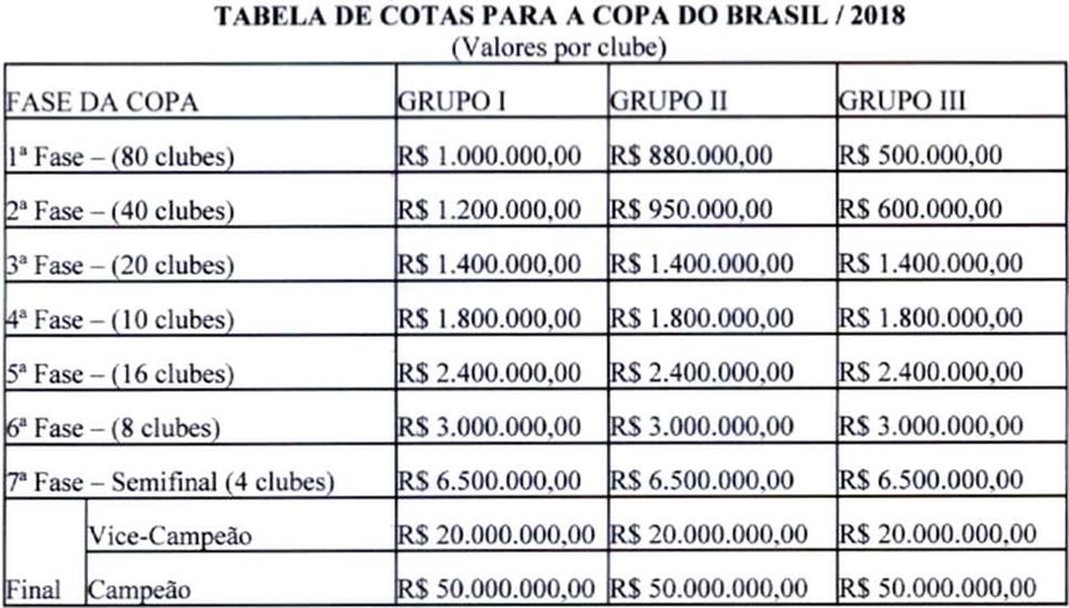 Valores Copa do Brasil 2018 (Foto: CBF )