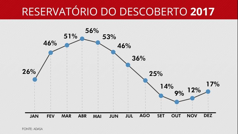 Curva de acompanhamento do nível do reservatório do Descoberto, em Brasília, até dezembro de 2017  (Foto: Arte/TV Globo)
