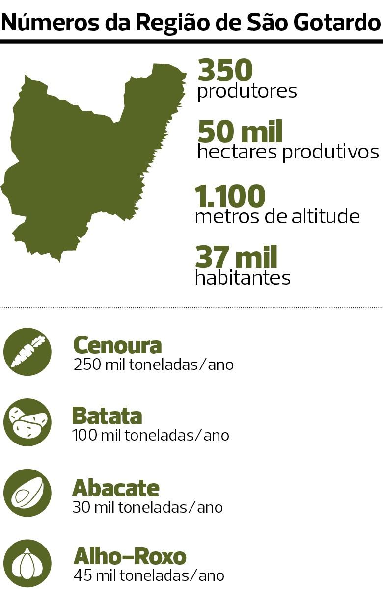 Agricultores da Região de São Gotardo (MG) se unem para criar marca com selo de denominação de origem (Foto:  )