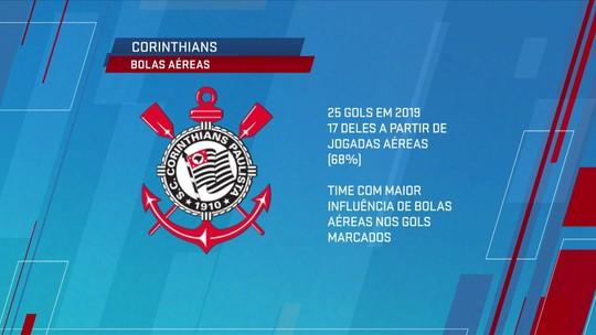 Confira números de Chapecoense e Corinthians em bolas aéreas