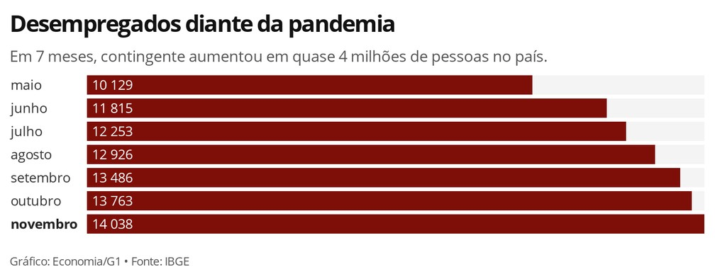 Desempregados diante da pandemia, em milhares. — Foto: Economia G1