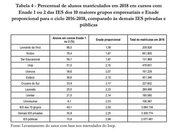 TENDÊNCIAS DE PRECARIZAÇÃO DO ENSINO SUPERIOR PRIVADO NO BRASIL