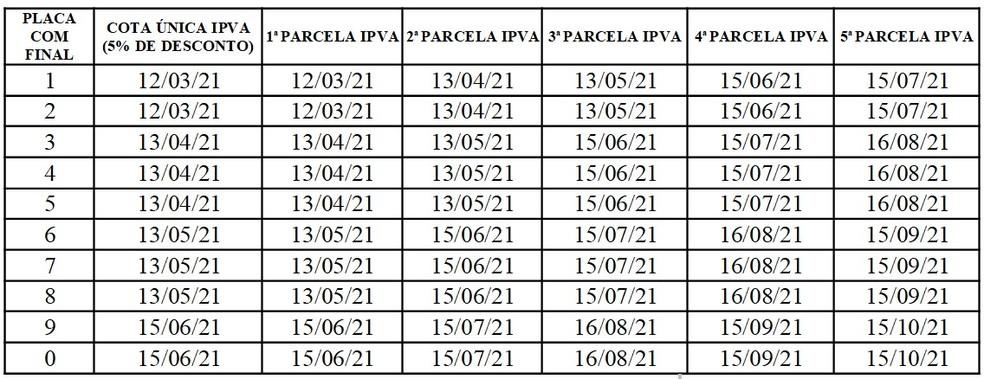 Calendário de pagamento IPVA 2021 no RN — Foto: Reprodução