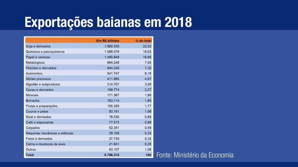 Exportações baianas em 2018 — Foto: Arte/ G1