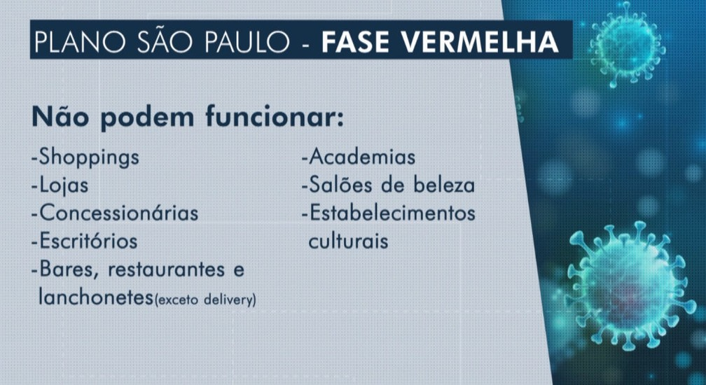 Veja o que não pode funcionar na fase vermelha do Plano São Paulo — Foto: Reprodução/EPTV