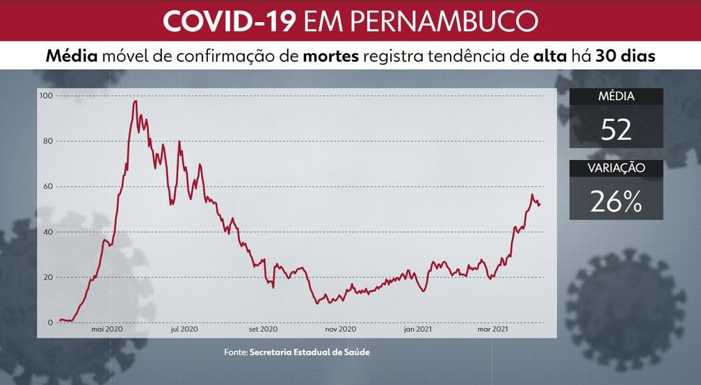 Gráfico mostra evolução da média móvel de confirmação de mortes por Covid-19 em PE — Foto: Reprodução/TV Globo