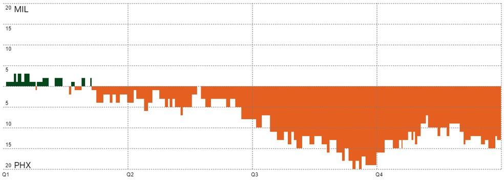 Gráfico Suns x Bucks — Foto: Reprodução