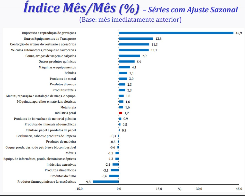 Dos 26 ramos industriais pesquisados pelo IBGE, 17 registraram alta em novembro — Foto: Divulgação