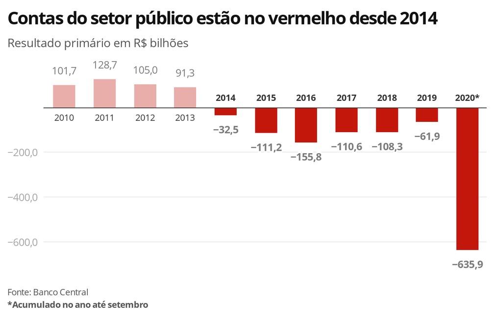 Trajetória anual das contas do setor público consolidado — Foto: Economia G1
