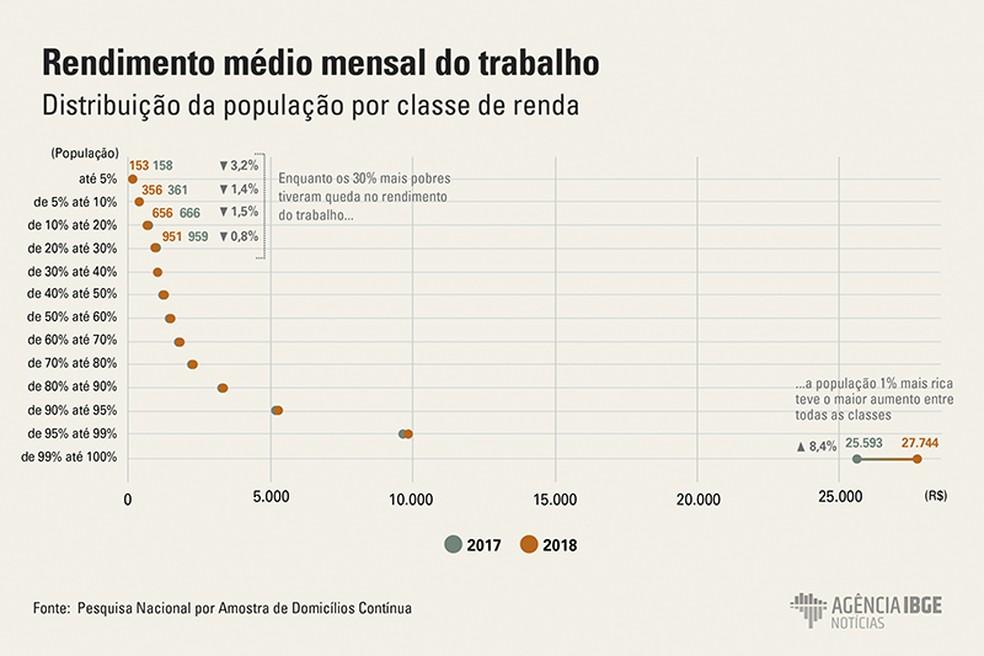 Rendimento dos 1% mais ricos do país cresceu 8,4% em 2018, enquanto os 5% mais pobres perderam 3,2%. — Foto: Divulgaç]ao/IBGE