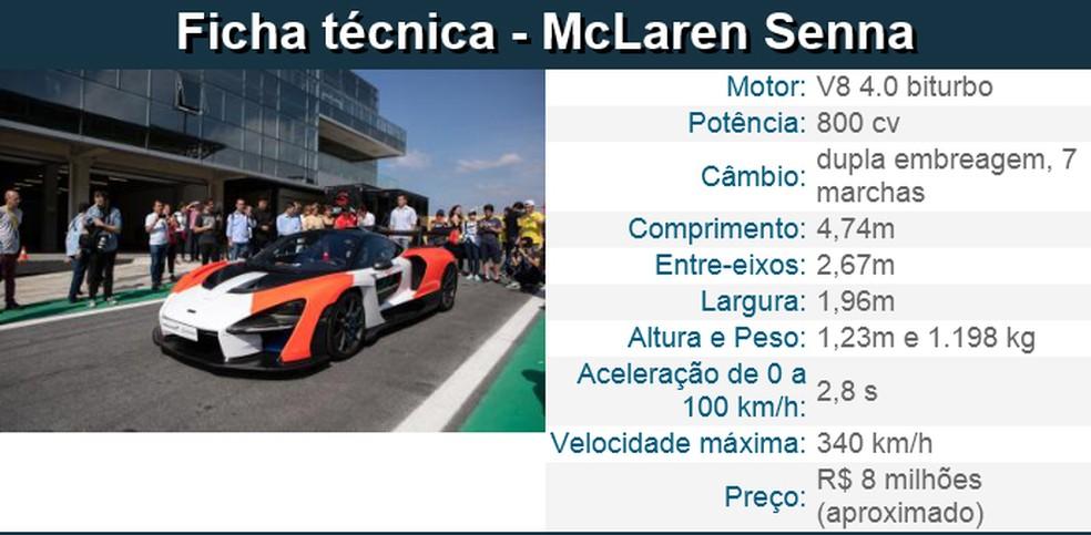 Ficha técnica - McLaren Senna — Foto: Marcelo Brandt/G1