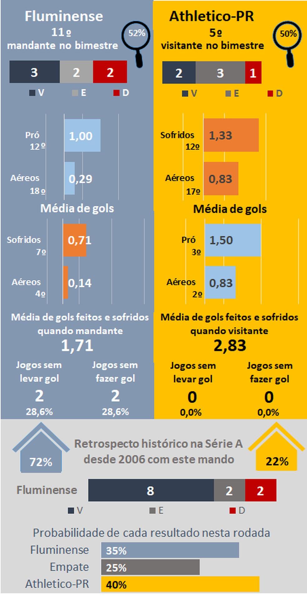 Favoritismos #26 — Foto: Espião Estatístico