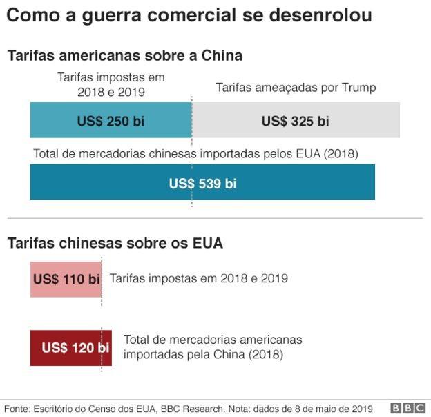 Como a guerra comercial se desenrolou (Foto: BBC)