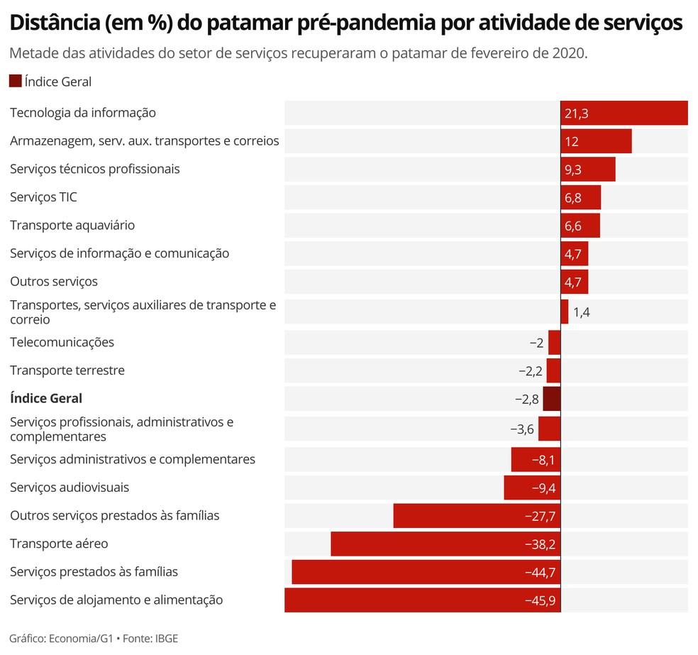 Setor de serviços voltou a operar abaixo do nível pré-pandemia — Foto: Economia/G1