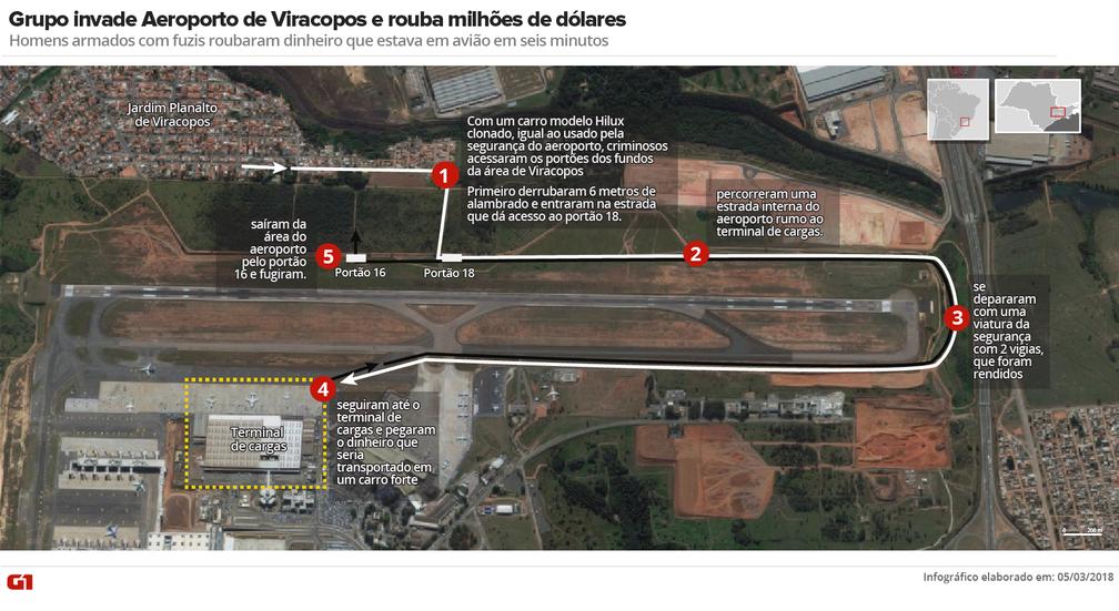Arte mostra como foi o roubo de milhões de dólares no Aeroporto de Viracopos, em Campinas (Foto: Arte/G1)