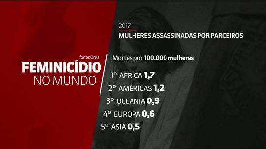 África tem o maior número de assassinatos cometidos por parceiros