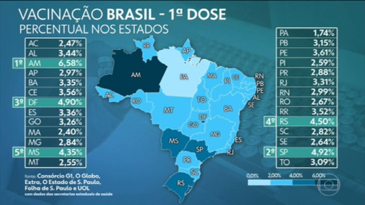 Brasil já aplicou ao menos uma dose de vacina em 7,67 milhões, aponta consórcio de veículos de imprensa
