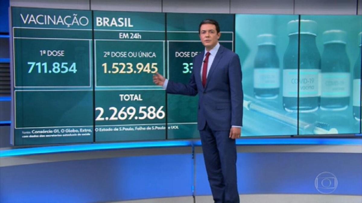 Brasil se aproxima de 590 mil mortes por Covid