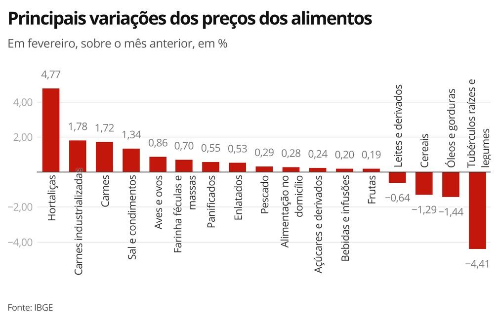 Variação de preços dos alimentos — Foto: Economia G1