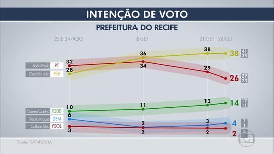 Veja pesquisa Datafolha por sexo, idade, renda e escolaridade no Recife
