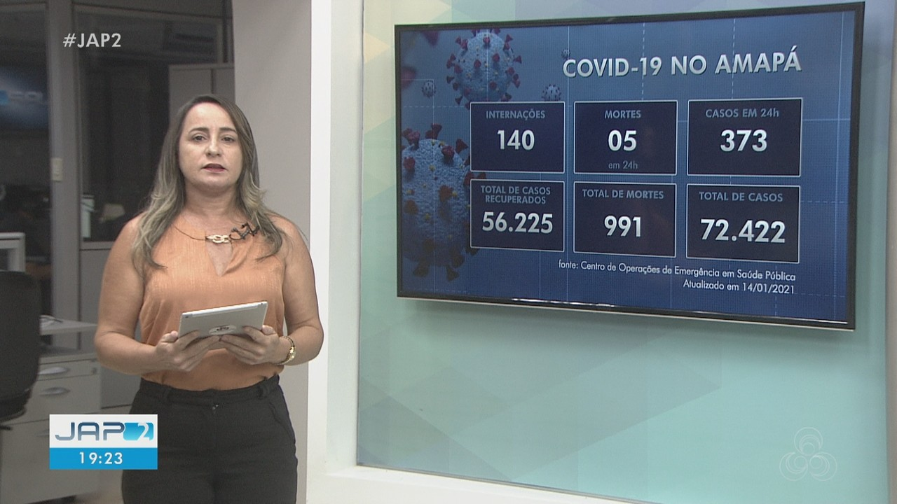 Boletim: Amapá tem 72,4 mil casos confirmados do novo coronavírus e 991 mortes