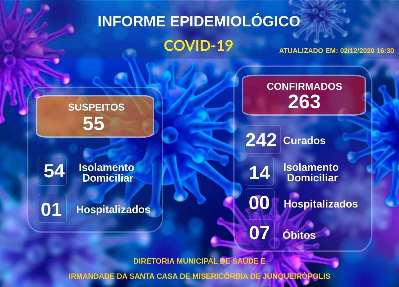 Boletim oficial indica a sétima morte provocada pelo novo coronavírus em Junqueirópolis