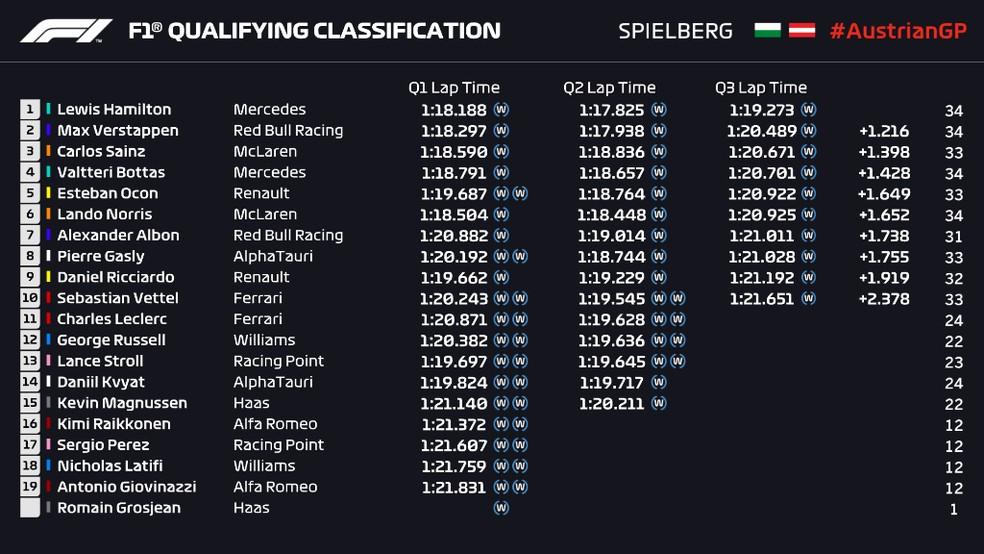Resultado do treino de classificação do GP da Estíria — Foto: Reprodução/FOM