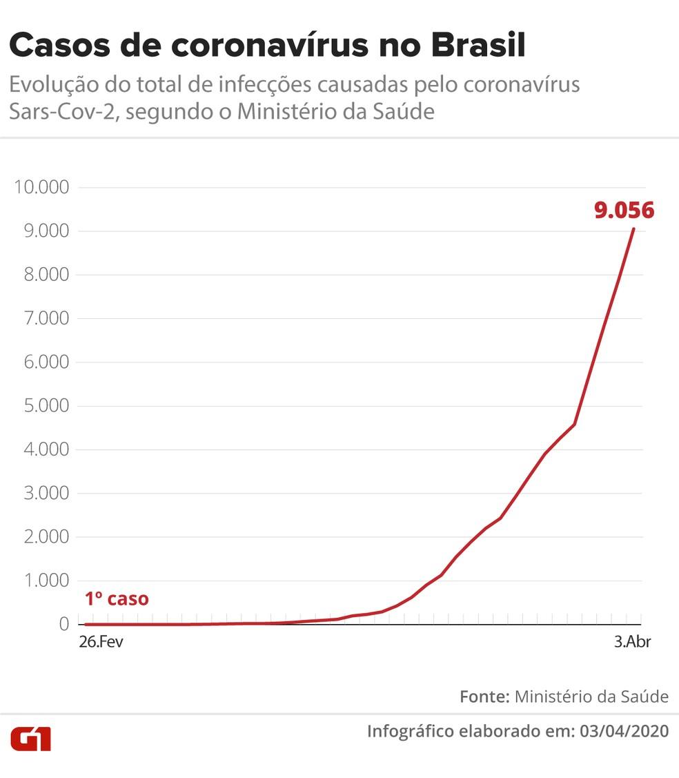 Evolução dos casos de coronavírus no Brasil — Foto: Arte/G1