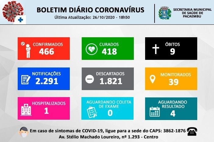 Secretaria Municipal de Saúde de Pacaembu informa a nona morte causada pela Covid-19