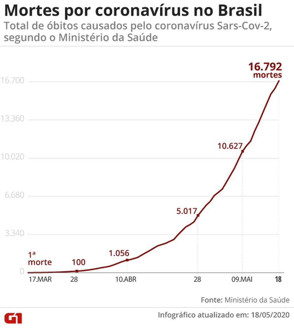 Mortes por coronavírus no Brasil em 18/05/2020 — Foto: Arte/G1
