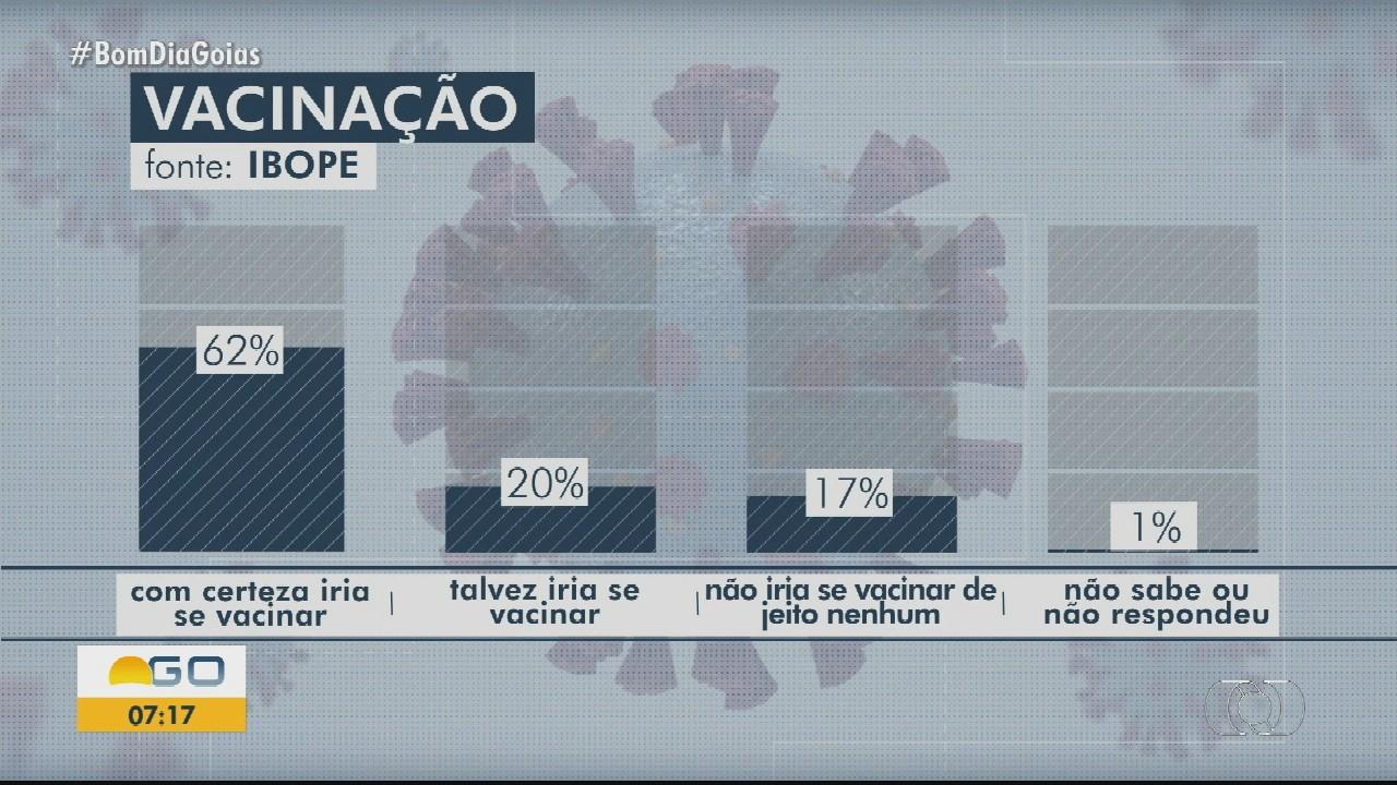 Pesquisa Ibope aponta que 6 em cada 10 goianienses pretendem tomar a vacina contra a Covid